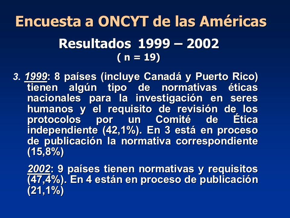 Encuesta a ONCYT de las Américas 1999: 8 países (incluye Canadá y Puerto Rico) tienen algún tipo de normativas éticas nacionales para la investigación