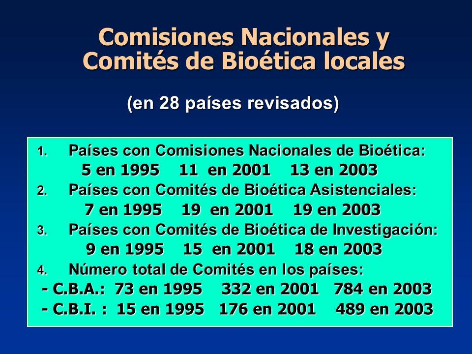 (en 28 países revisados) 1. Países con Comisiones Nacionales de Bioética: 5 en 1995 11 en 2001 13 en 2003 5 en 1995 11 en 2001 13 en 2003 2. Países co