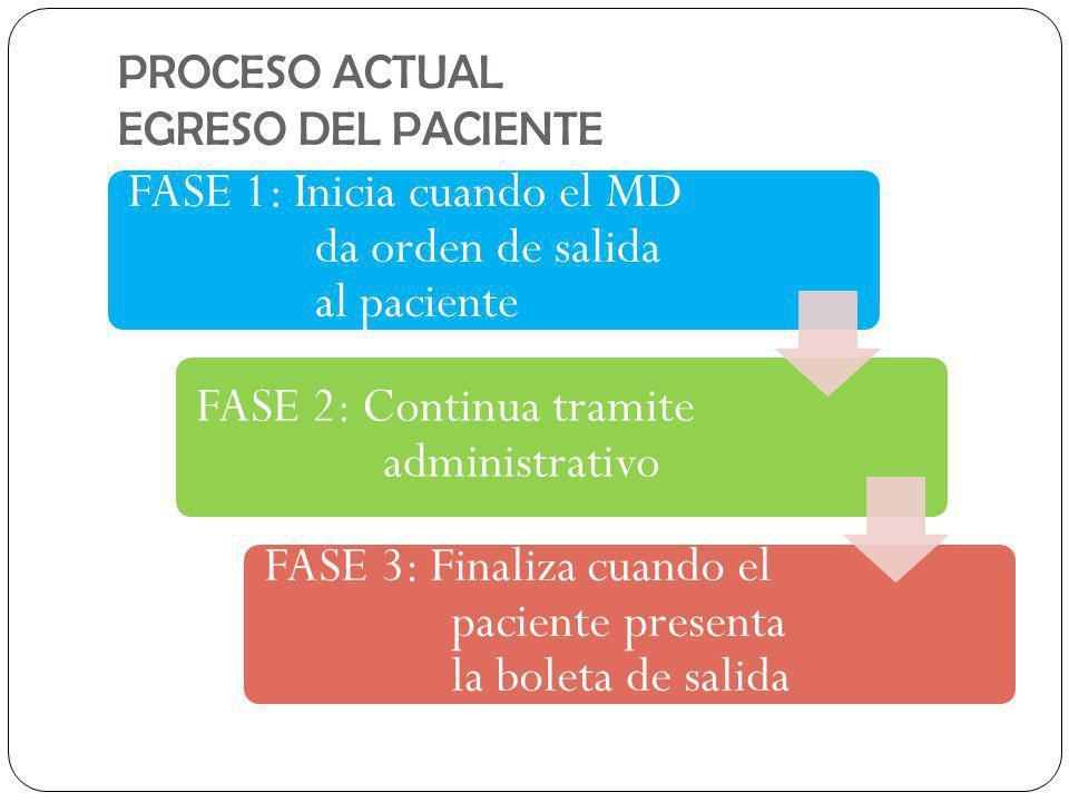 PROCESO ACTUAL EGRESO DEL PACIENTE FASE 1: Inicia cuando el MD da orden de salida al paciente FASE 2: Continua tramite administrativo FASE 3: Finaliza