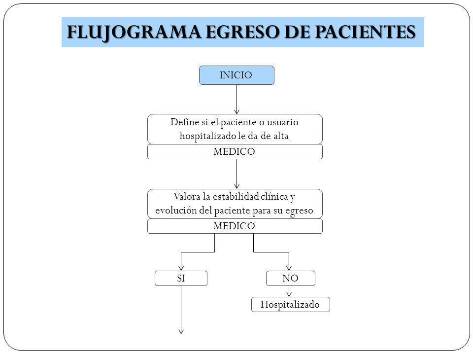 INICIO FLUJOGRAMA EGRESO DE PACIENTES Define si el paciente o usuario hospitalizado le da de alta MEDICO Valora la estabilidad clínica y evolución del