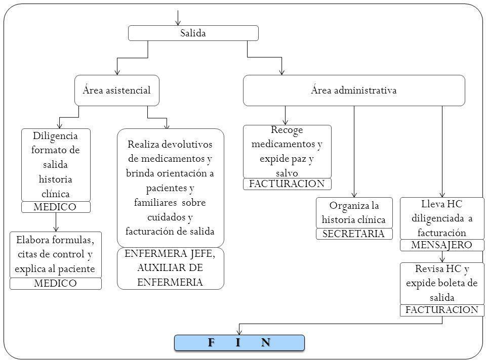 Área asistencialÁrea administrativa Diligencia formato de salida historia clínica MEDICO Elabora formulas, citas de control y explica al paciente MEDI