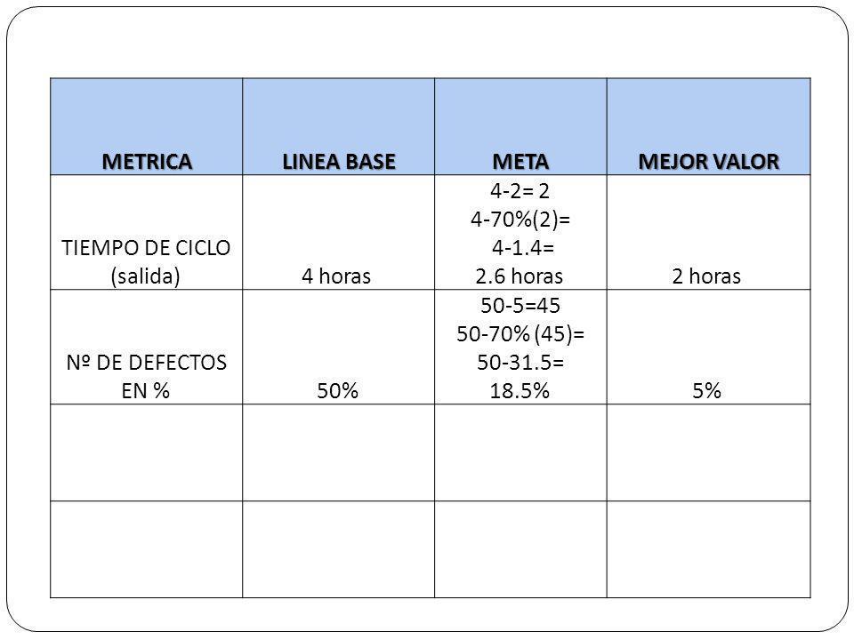 METRICA LINEA BASE META MEJOR VALOR TIEMPO DE CICLO (salida) 4 horas 4-2= 2 4-70%(2)= 4-1.4= 2.6 horas 2 horas Nº DE DEFECTOS EN % 50% 50-5=45 50-70%