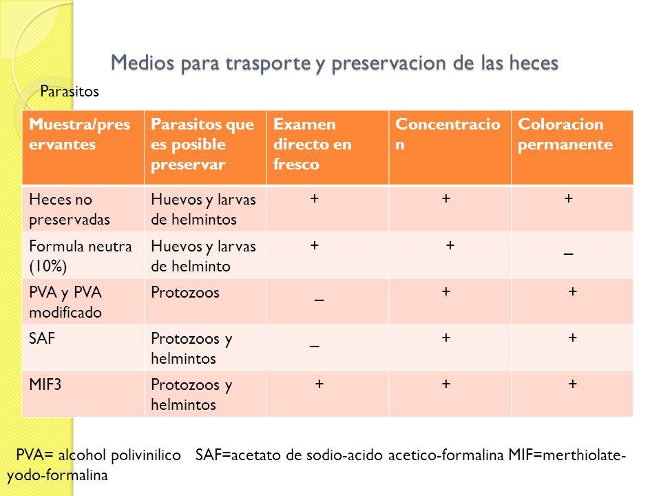 Medios para trasporte y preservacion de las heces Parasitos Muestra/pres ervantes Parasitos que es posible preservar Examen directo en fresco Concentr