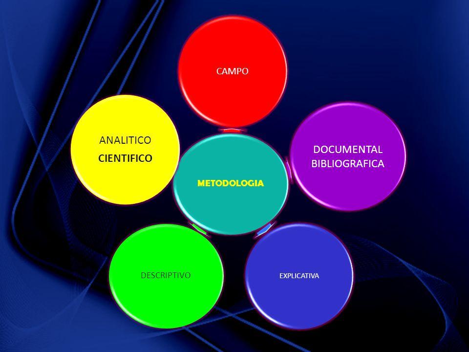 METODOLOGIA CAMPO DOCUMENTAL BIBLIOGRAFICA EXPLICATIVA DESCRIPTIVO ANALITICO CIENTIFICO