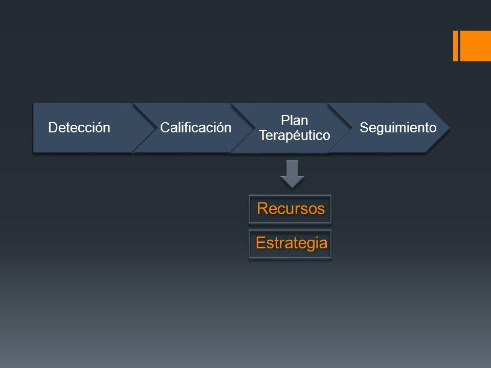 DetecciónCalificación Plan Terapéutico Seguimiento Recursos Estrategia