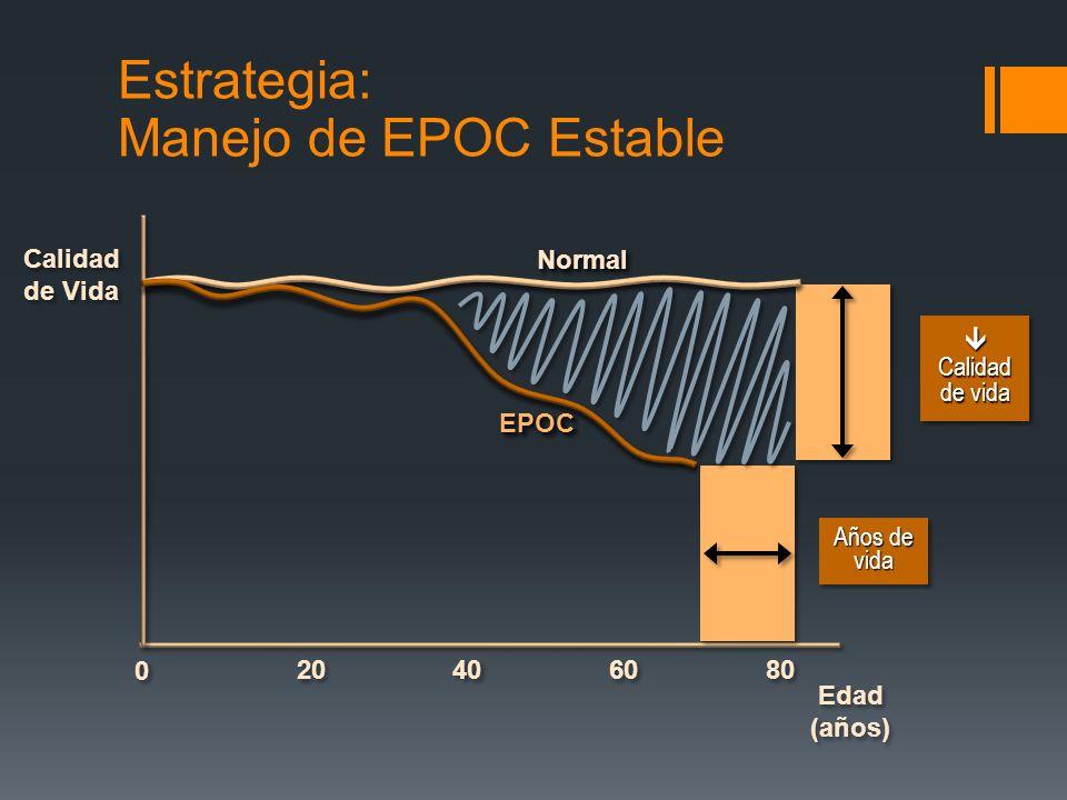Calidad de Vida Edad (años) Edad (años) 40 20 60 80 0 0 Calidad de vida Calidad de vida Años de vida Estrategia: Manejo de EPOC Estable