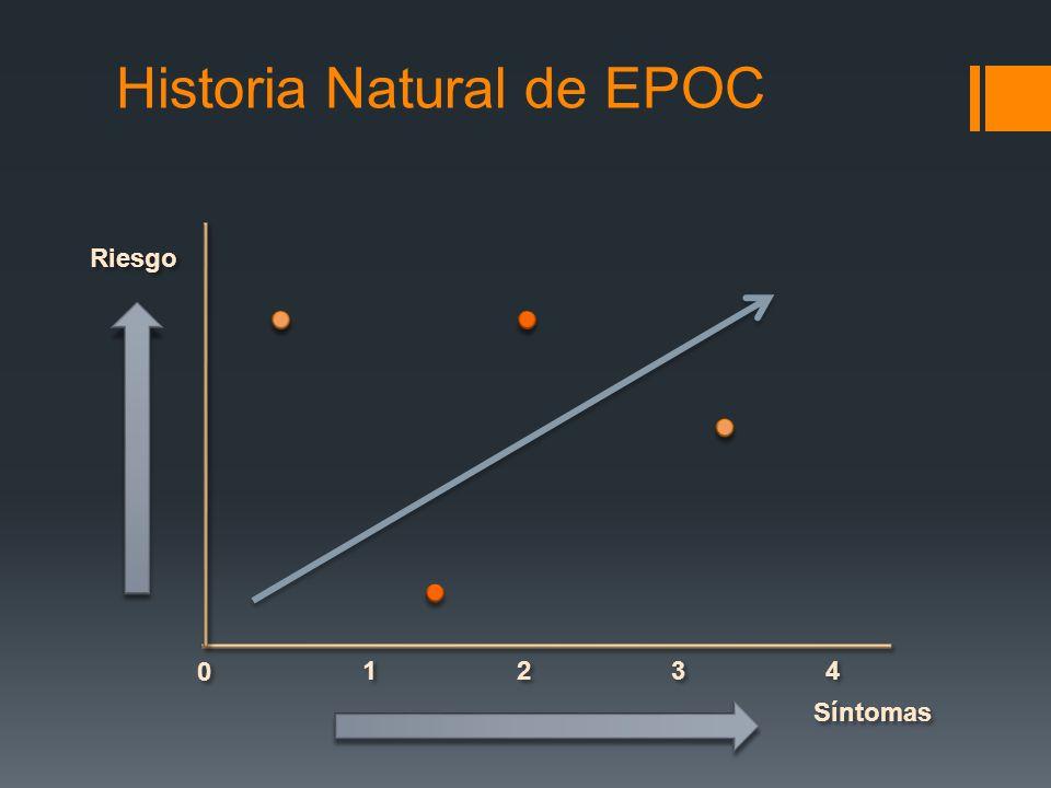 Riesgo Síntomas 2 2 1 1 3 3 4 4 0 0 Historia Natural de EPOC