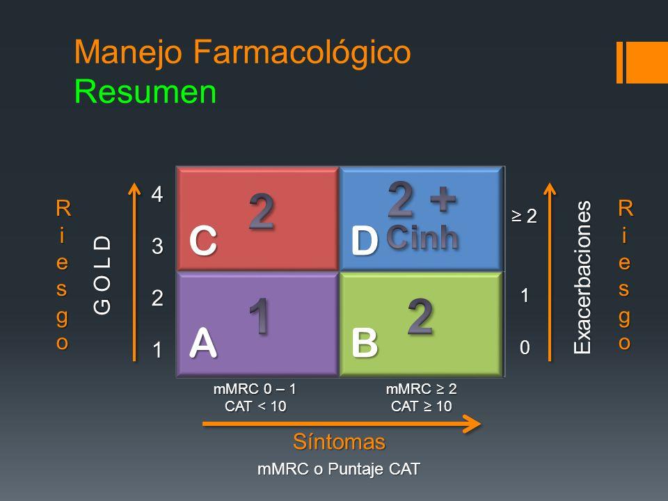 G O L D 1 2 34 Exacerbaciones0 1 2 mMRC o Puntaje CAT mMRC 0 – 1 CAT < 10 mMRC 2 CAT 10 RiesgoRiesgoRiesgoRiesgo RiesgoRiesgoRiesgoRiesgoSíntomas Mane
