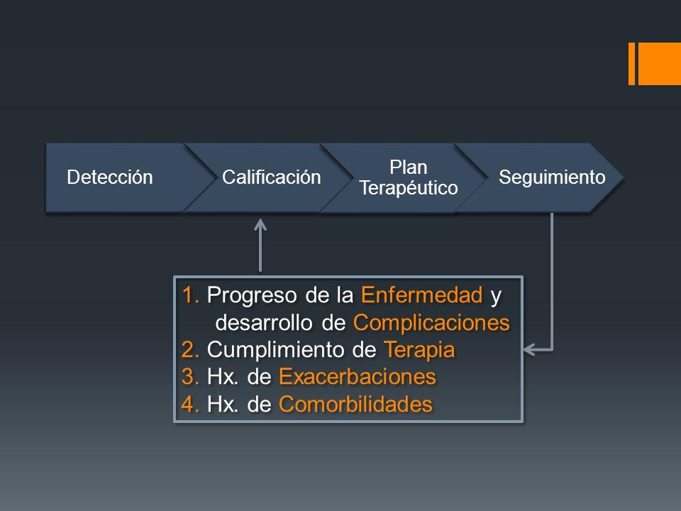 DetecciónCalificación Plan Terapéutico Seguimiento 1.Progreso de la Enfermedad y desarrollo de Complicaciones 2.Cumplimiento de Terapia 3.Hx. de Exace