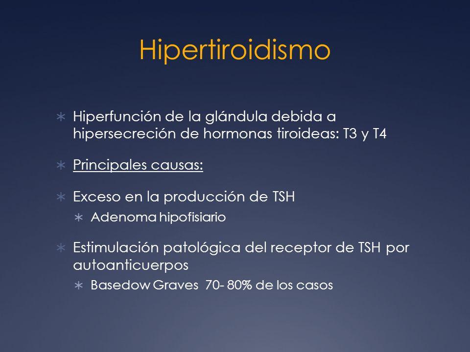 Hipertiroidismo Hiperfunción de la glándula debida a hipersecreción de hormonas tiroideas: T3 y T4 Principales causas: Exceso en la producción de TSH