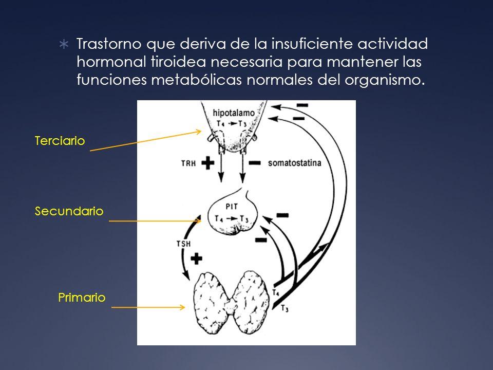 Trastorno que deriva de la insuficiente actividad hormonal tiroidea necesaria para mantener las funciones metabólicas normales del organismo. Primario