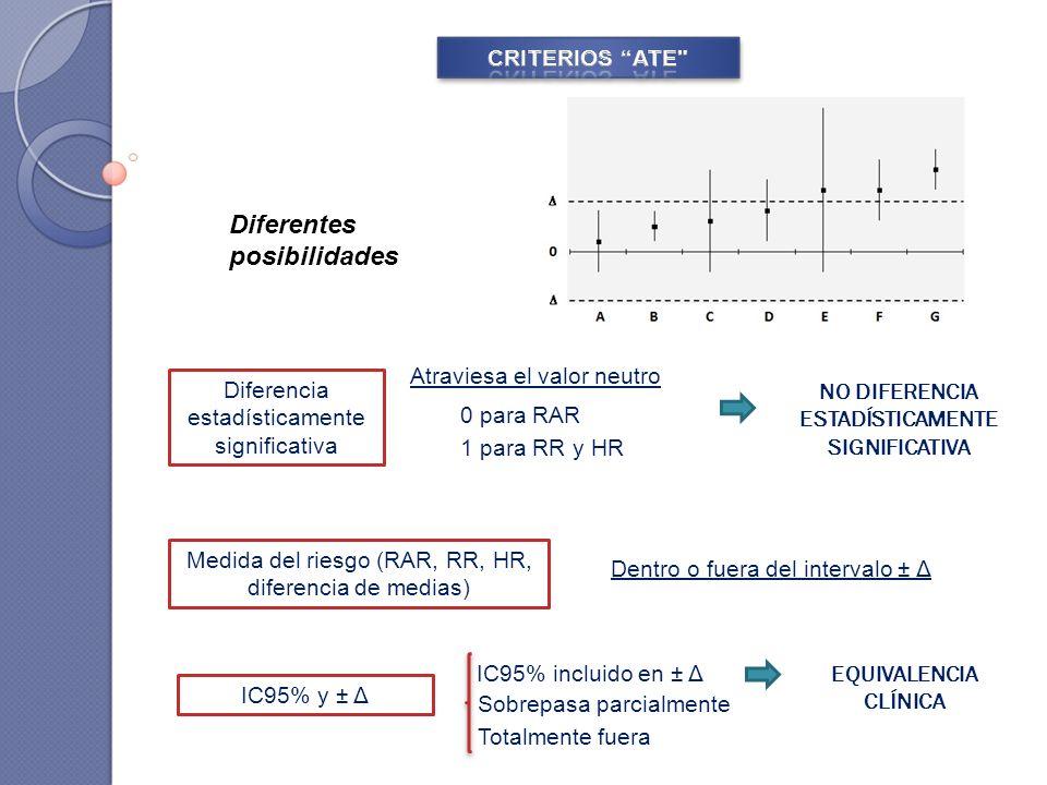Diferentes posibilidades Atraviesa el valor neutro NO DIFERENCIA ESTADÍSTICAMENTE SIGNIFICATIVA EQUIVALENCIA CLÍNICA IC95% y ± Δ IC95% incluido en ± Δ Sobrepasa parcialmente Totalmente fuera Medida del riesgo (RAR, RR, HR, diferencia de medias) 0 para RAR 1 para RR y HR Diferencia estadísticamente significativa Dentro o fuera del intervalo ± Δ