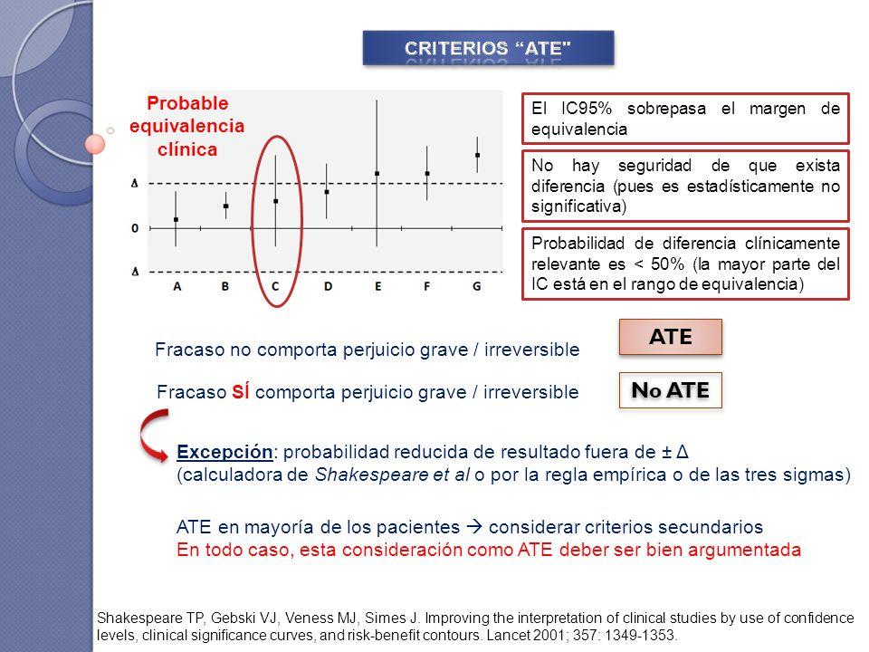 El IC95% sobrepasa el margen de equivalencia Fracaso no comporta perjuicio grave / irreversible No hay seguridad de que exista diferencia (pues es estadísticamente no significativa) Probabilidad de diferencia clínicamente relevante es < 50% (la mayor parte del IC está en el rango de equivalencia) ATE Excepción: probabilidad reducida de resultado fuera de ± Δ (calculadora de Shakespeare et al o por la regla empírica o de las tres sigmas) ATE en mayoría de los pacientes considerar criterios secundarios En todo caso, esta consideración como ATE deber ser bien argumentada Fracaso SÍ comporta perjuicio grave / irreversible No ATE Shakespeare TP, Gebski VJ, Veness MJ, Simes J.