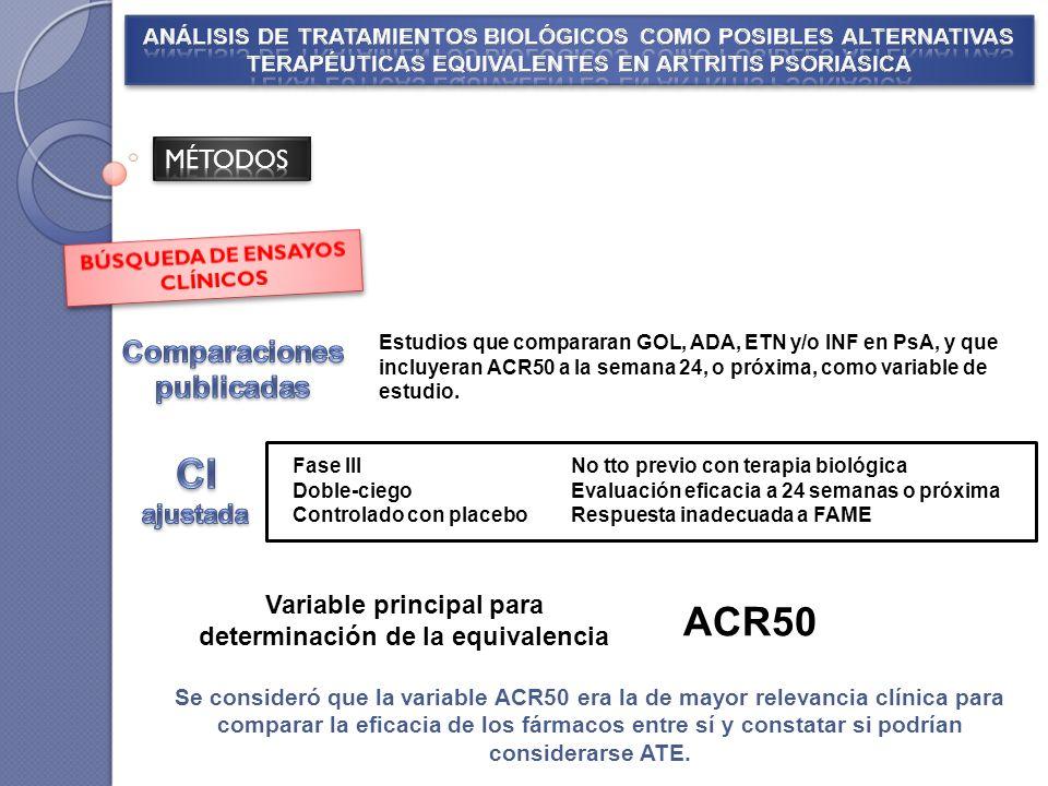 Fase III Doble-ciego Controlado con placebo No tto previo con terapia biológica Evaluación eficacia a 24 semanas o próxima Respuesta inadecuada a FAME Estudios que compararan GOL, ADA, ETN y/o INF en PsA, y que incluyeran ACR50 a la semana 24, o próxima, como variable de estudio.