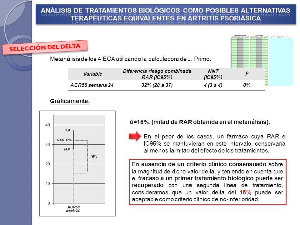 En el peor de los casos, un fármaco cuya RAR e IC95% se mantuvieran en este intervalo, conservaría al menos la mitad del efecto de los tratamientos.