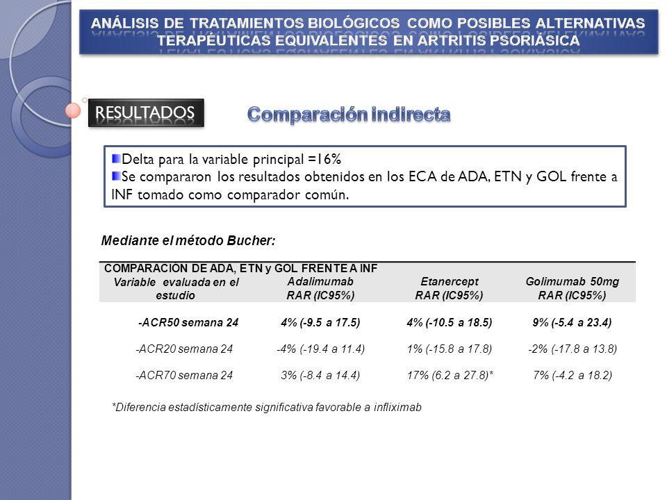 Delta para la variable principal =16% Se compararon los resultados obtenidos en los ECA de ADA, ETN y GOL frente a INF tomado como comparador común.