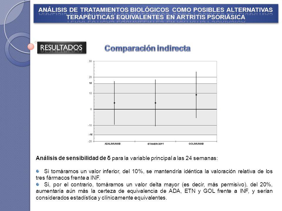 Análisis de sensibilidad de δ para la variable principal a las 24 semanas: Si tomáramos un valor inferior, del 10%, se mantendría idéntica la valoración relativa de los tres fármacos frente a INF.