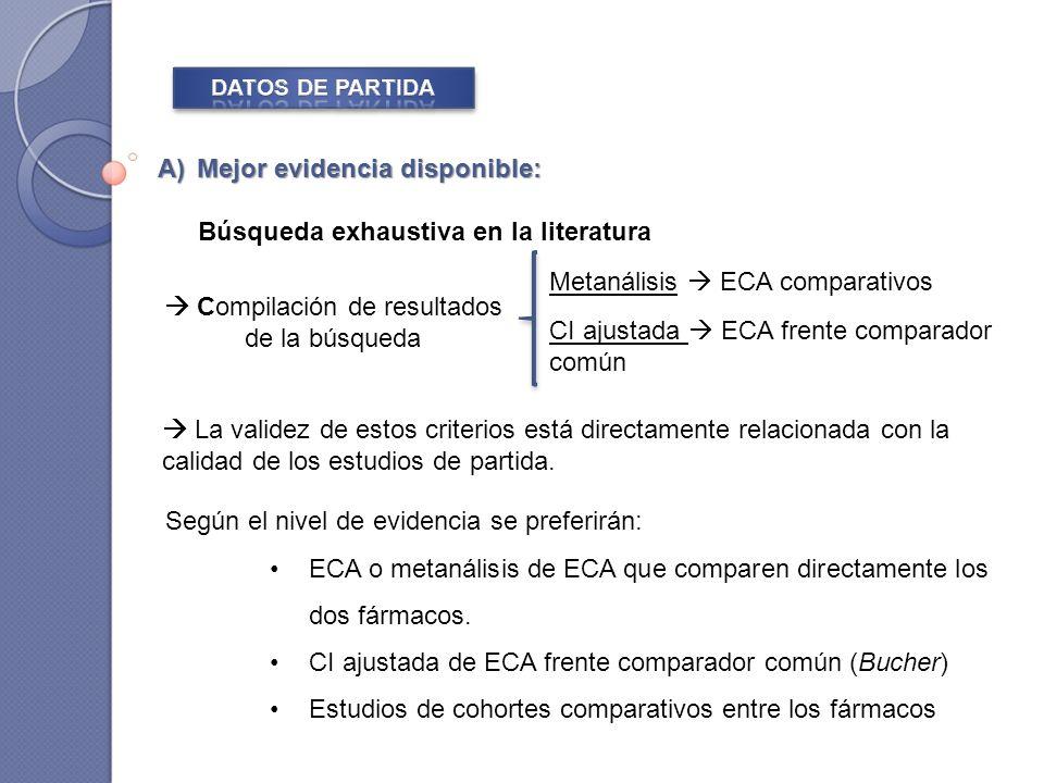 Según el nivel de evidencia se preferirán: ECA o metanálisis de ECA que comparen directamente los dos fármacos.