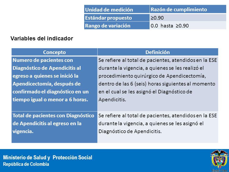 Ministerio de Salud y Protección Social República de Colombia Unidad de medición Razón de cumplimiento Estándar propuesto 0.90 Rango de variación 0.0