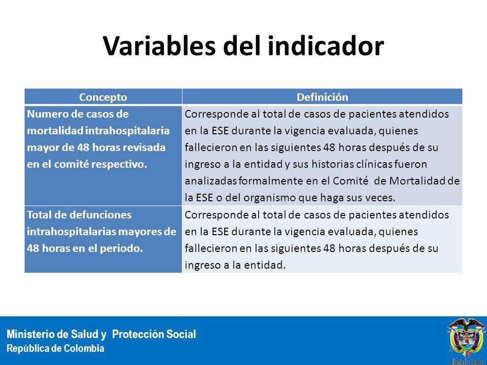 Ministerio de Salud y Protección Social República de Colombia Variables del indicador ConceptoDefinición Numero de casos de mortalidad intrahospitalar
