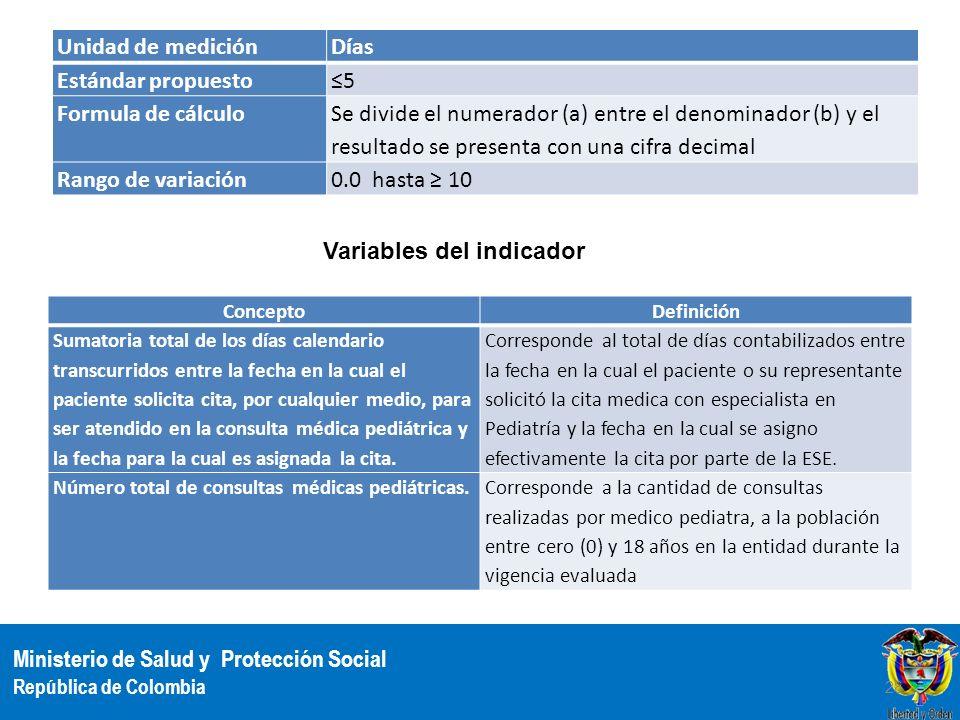 Ministerio de Salud y Protección Social República de Colombia Unidad de mediciónDías Estándar propuesto5 Formula de cálculo Se divide el numerador (a)