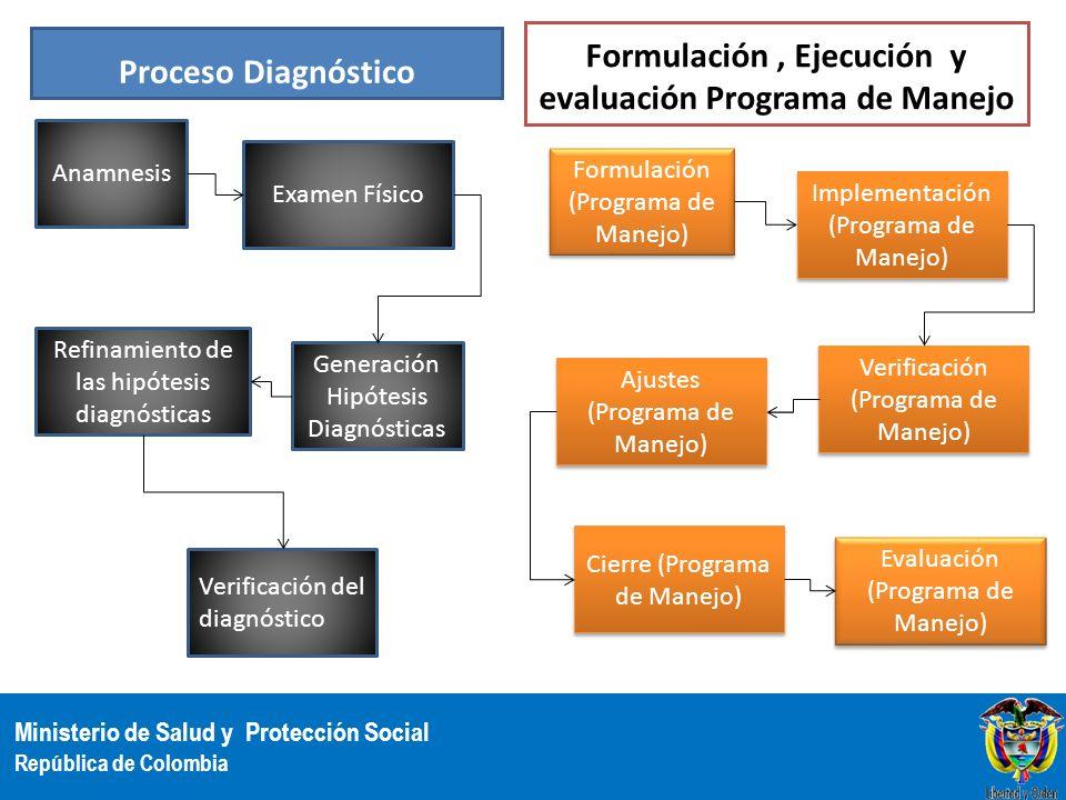 Ministerio de Salud y Protección Social República de Colombia Proceso Diagnóstico Formulación, Ejecución y evaluación Programa de Manejo Anamnesis Exa