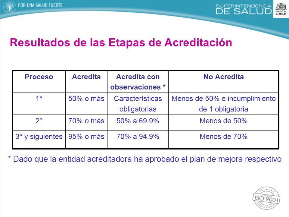 Resultados de las Etapas de Acreditación
