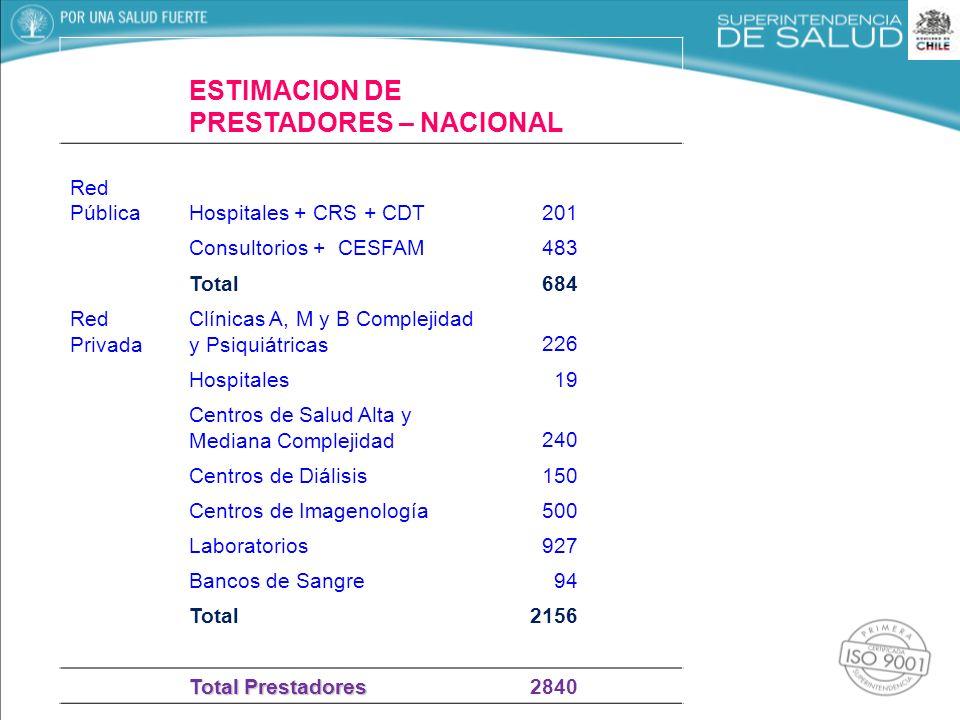 ESTIMACION DE PRESTADORES – NACIONAL Red PúblicaHospitales + CRS + CDT 201 Consultorios + CESFAM483 Total684 Red Privada Clínicas A, M y B Complejidad