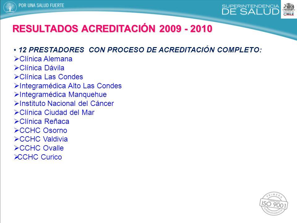 RESULTADOS ACREDITACIÓN 2009 - 2010 12 PRESTADORES CON PROCESO DE ACREDITACIÓN COMPLETO: Clínica Alemana Clínica Dávila Clínica Las Condes Integramédi