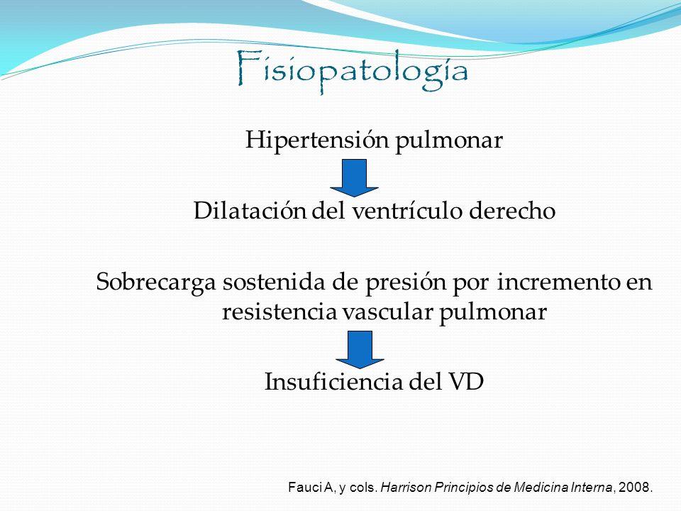 Fisiopatología Hipertensión pulmonar Dilatación del ventrículo derecho Sobrecarga sostenida de presión por incremento en resistencia vascular pulmonar