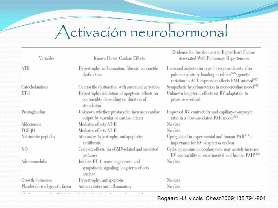 Activación neurohormonal Bogaard HJ, y cols. Chest 2009;135;794-804