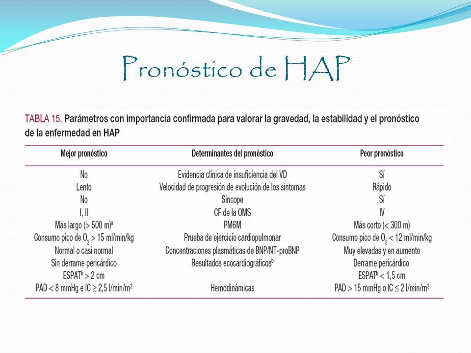 Pronóstico de HAP