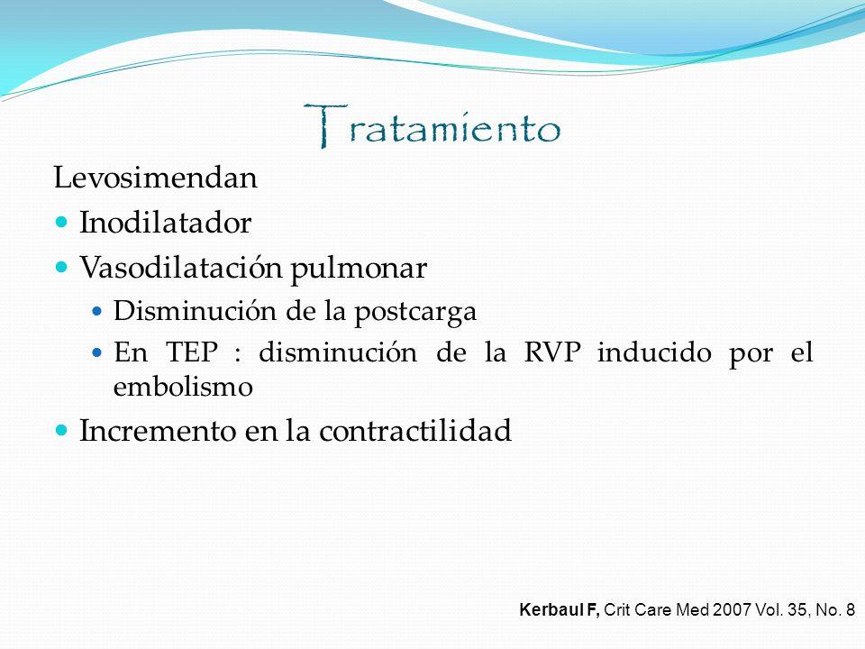 Tratamiento Levosimendan Inodilatador Vasodilatación pulmonar Disminución de la postcarga En TEP : disminución de la RVP inducido por el embolismo Inc