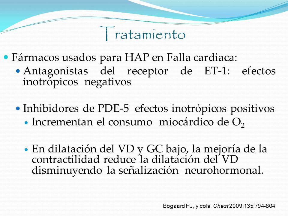 Tratamiento Fármacos usados para HAP en Falla cardiaca: Antagonistas del receptor de ET-1: efectos inotrópicos negativos Inhibidores de PDE-5 efectos