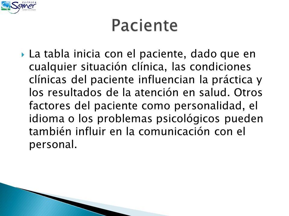 La tabla inicia con el paciente, dado que en cualquier situación clínica, las condiciones clínicas del paciente influencian la práctica y los resultados de la atención en salud.