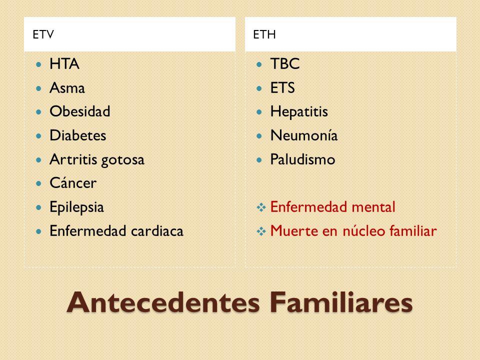 Antecedentes Familiares ETVETH HTA Asma Obesidad Diabetes Artritis gotosa Cáncer Epilepsia Enfermedad cardiaca TBC ETS Hepatitis Neumonía Paludismo En