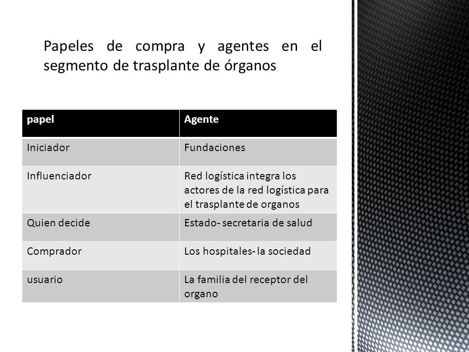 papelAgente IniciadorFundaciones InfluenciadorRed logística integra los actores de la red logística para el trasplante de organos Quien decideEstado-