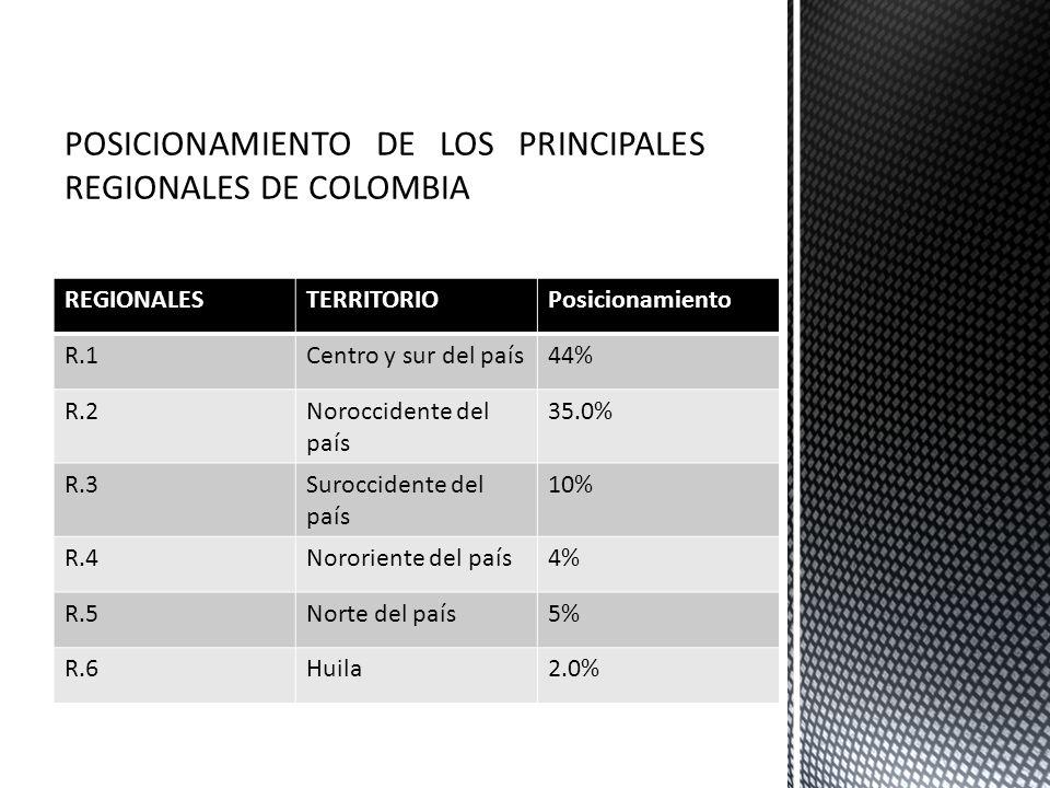 REGIONALESTERRITORIOPosicionamiento R.1Centro y sur del país44% R.2Noroccidente del país 35.0% R.3Suroccidente del país 10% R.4Nororiente del país4% R