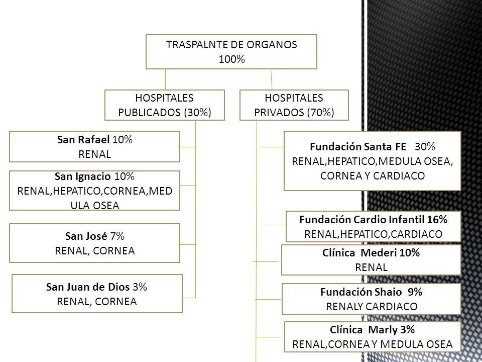 TRASPALNTE DE ORGANOS 100% HOSPITALES PRIVADOS (70%) HOSPITALES PUBLICADOS (30%) Fundación Santa FE 30% RENAL,HEPATICO,MEDULA OSEA, CORNEA Y CARDIACO