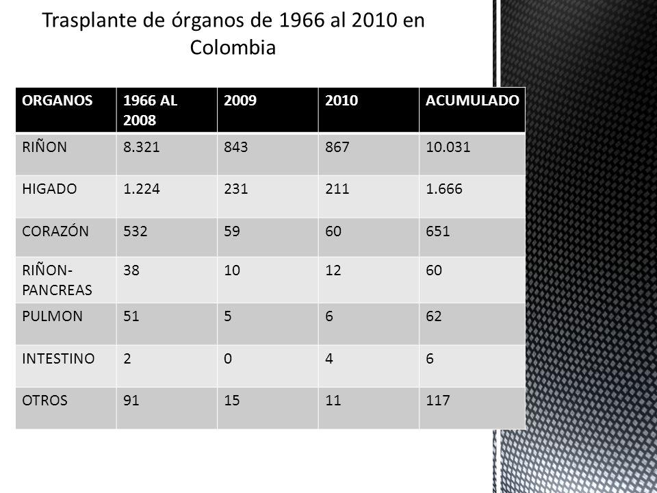 ORGANOS1966 AL 2008 20092010ACUMULADO RIÑON8.32184386710.031 HIGADO1.2242312111.666 CORAZÓN5325960651 RIÑON- PANCREAS 38101260 PULMON515662 INTESTINO2
