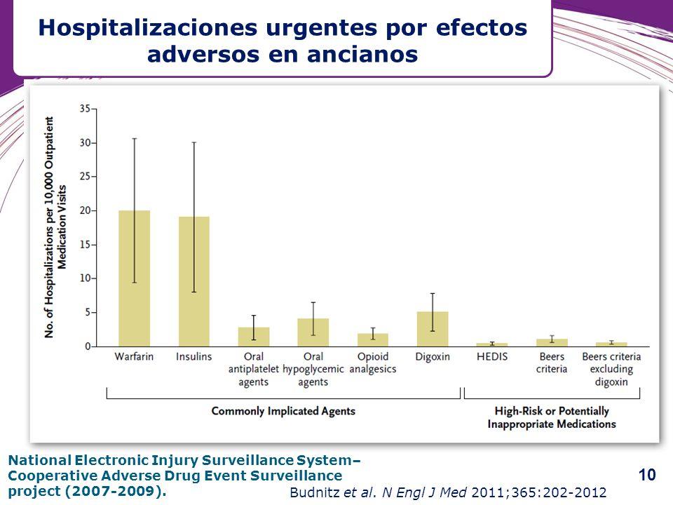 Hospitalizaciones urgentes por efectos adversos en ancianos Budnitz et al. N Engl J Med 2011;365:202-2012 National Electronic Injury Surveillance Syst