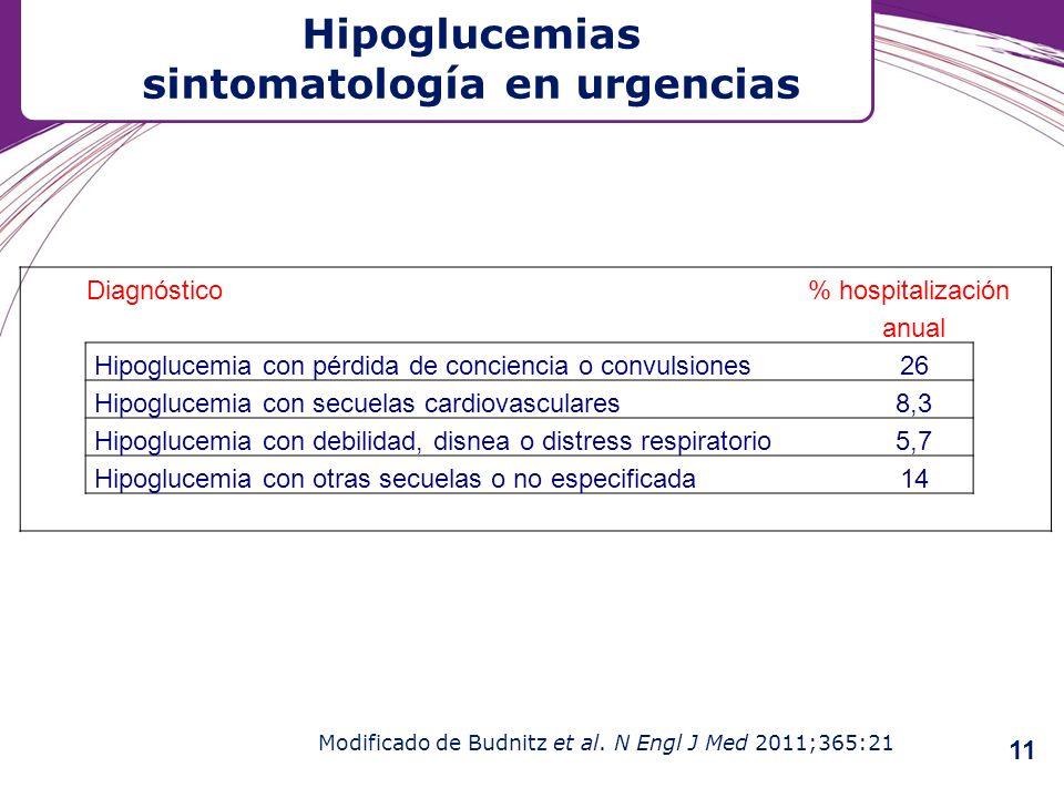 Hipoglucemias sintomatología en urgencias Modificado de Budnitz et al. N Engl J Med 2011;365:21 Diagnóstico % hospitalización anual Hipoglucemia con p