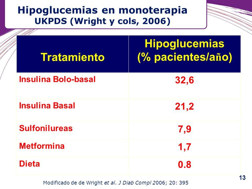 Hipoglucemias en monoterapia UKPDS (Wright y cols, 2006) Tratamiento Hipoglucemias (% pacientes/a ñ o) Insulina Bolo-basal 32,6 Insulina Basal 21,2 Su