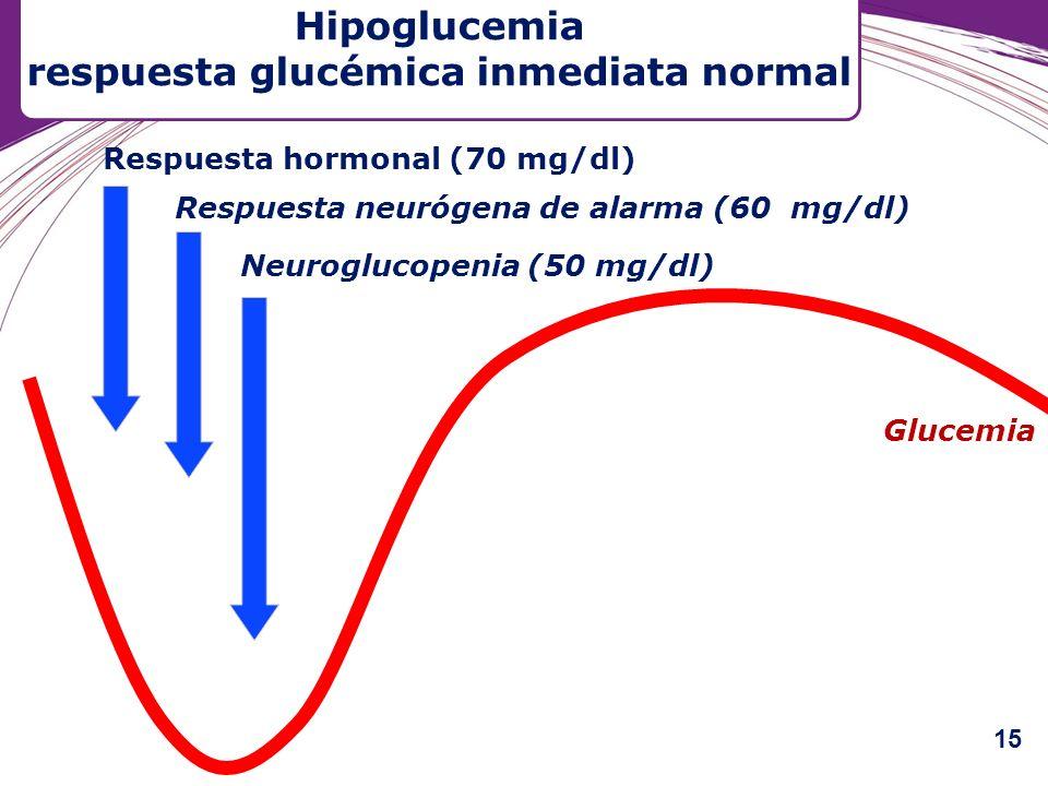 Respuesta neurógena de alarma (60 mg/dl) Neuroglucopenia (50 mg/dl) Respuesta hormonal (70 mg/dl) Glucemia Hipoglucemia respuesta glucémica inmediata