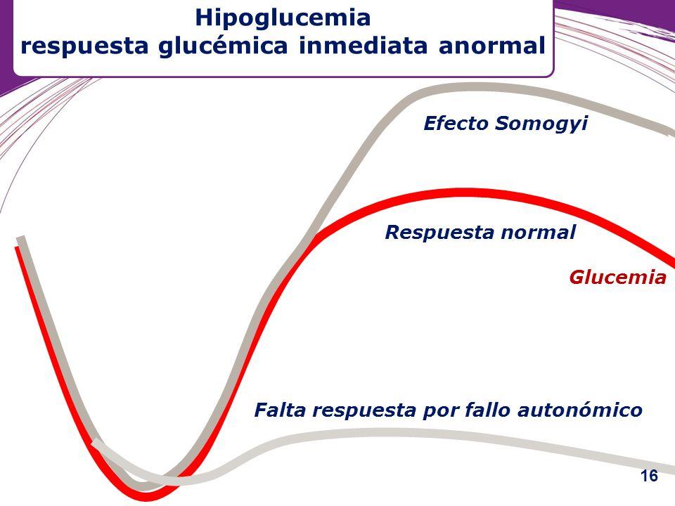 Efecto Somogyi Falta respuesta por fallo autonómico Respuesta normal Glucemia Hipoglucemia respuesta glucémica inmediata anormal 16
