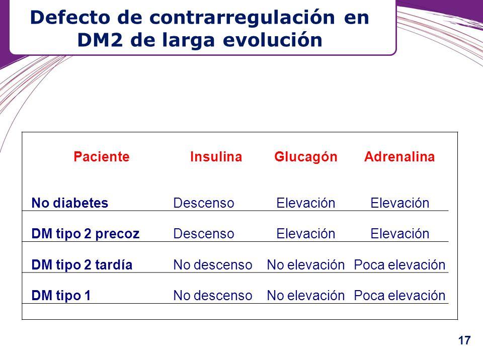 Defecto de contrarregulación en DM2 de larga evolución PacienteInsulinaGlucagónAdrenalina No diabetesDescensoElevación DM tipo 2 precozDescensoElevaci