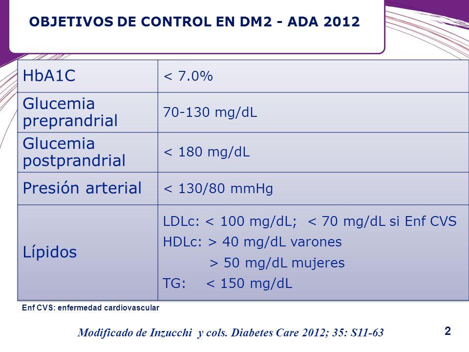 OBJETIVOS DE CONTROL EN DM2 - ADA 2012 Modificado de Inzucchi y cols. Diabetes Care 2012; 35: S11-63 Enf CVS: enfermedad cardiovascular 2