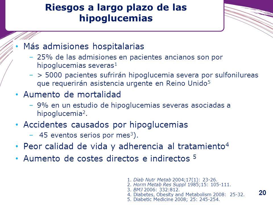 Más admisiones hospitalarias –25% de las admisiones en pacientes ancianos son por hipoglucemias severas 1 –> 5000 pacientes sufrirán hipoglucemia seve