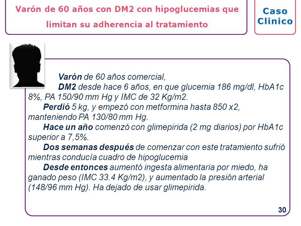 Varón de 60 años comercial, DM2 desde hace 6 años, en que glucemia 186 mg/dl, HbA1c 8%, PA 150/90 mm Hg y IMC de 32 Kg/m2. Perdió 5 kg, y empezó con m