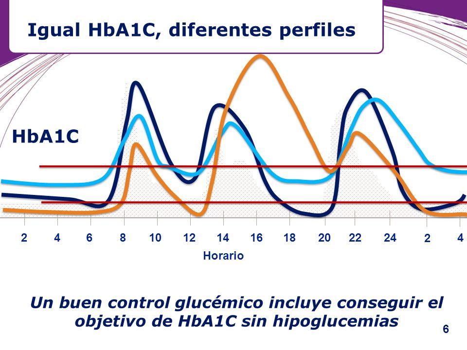 Igual HbA1C, diferentes perfiles 21261618 Horario 48101420 2 4 2422 HbA1C Un buen control glucémico incluye conseguir el objetivo de HbA1C sin hipoglu